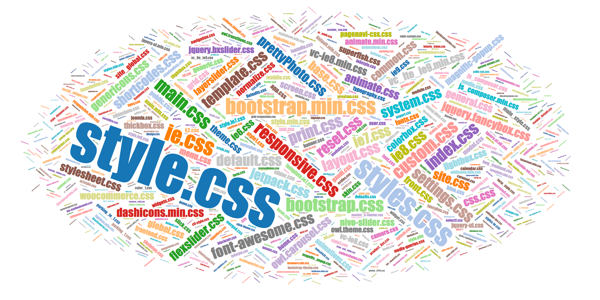 Popular names of CSS files common.css, custom.css, etc.